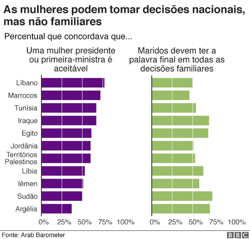 Mulheres podem tomar decisões nacionais, mas não familiares — Foto: Arab Barometer/ BBC