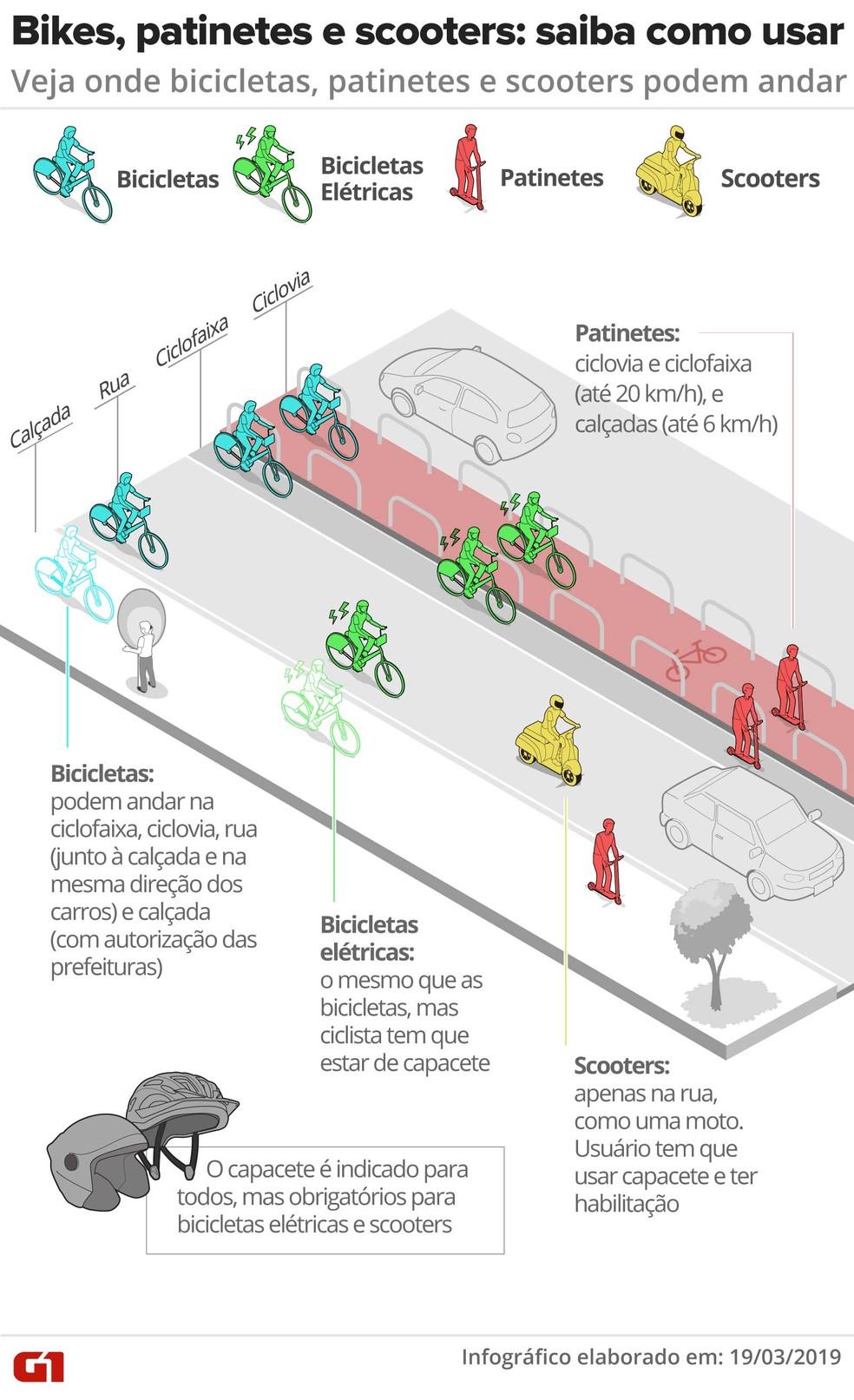 Regras para veículos alternativos no Brasil — Foto: Diana Yukari/G1