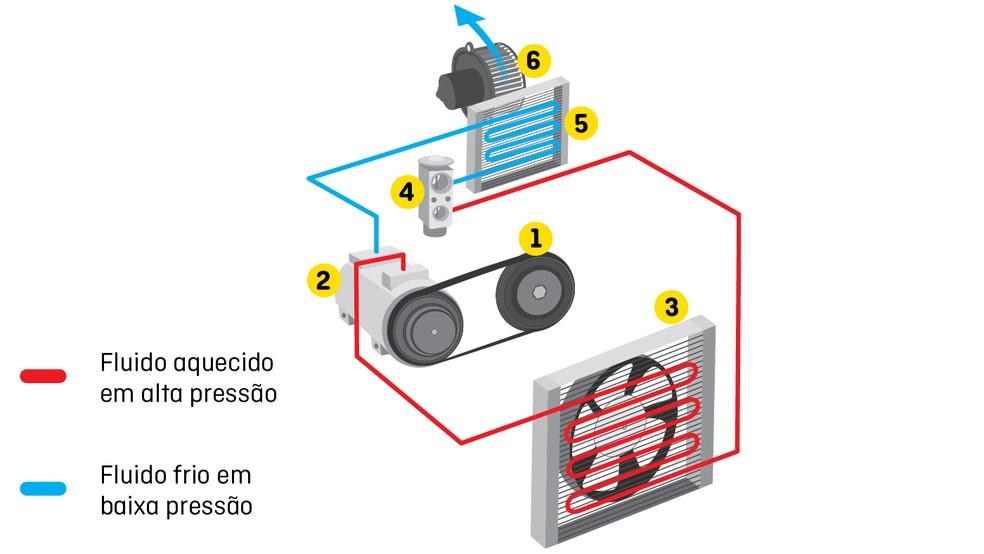 Como funciona o ar-condicionado dos carros? — Foto: Divulgação