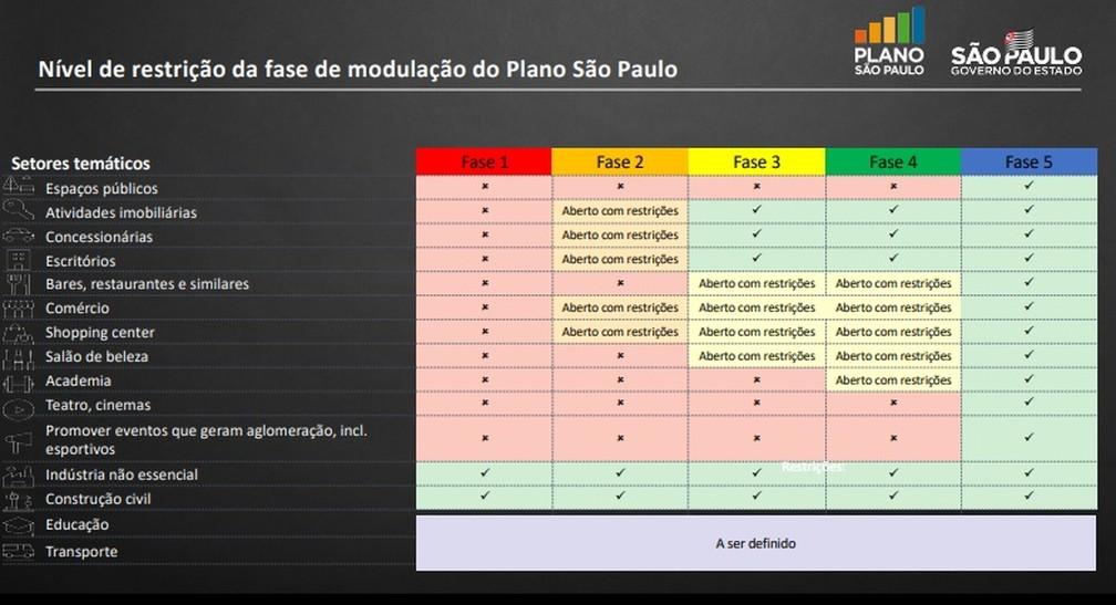 Plano SP - tabela correta — Foto: Reprodução