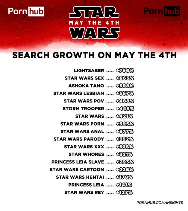 Principais buscas de Star Wars dentro da plataforma de pornografia (Foto: Divulgação)