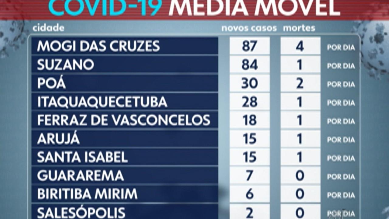 Alto Tietê registra 25 mortes por Covid-19 em 24h