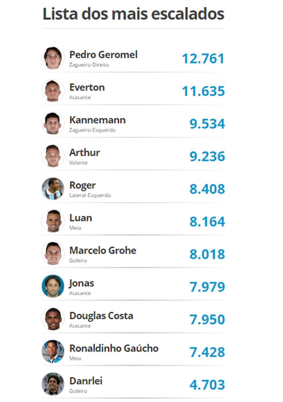 A lista dos jogadores mais escalados pelos torcedores — Foto: GloboEsporte.com