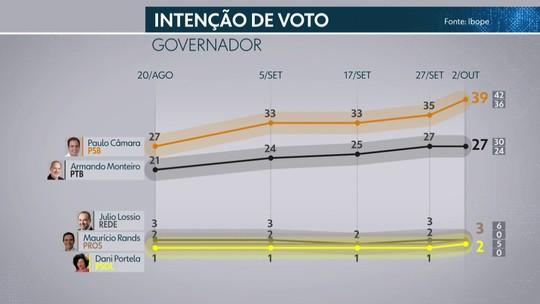 Pesquisa Ibope em Pernambuco: Paulo, 39%; Armando, 27%