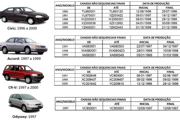 Chassis Honda (Foto: Divulgação)
