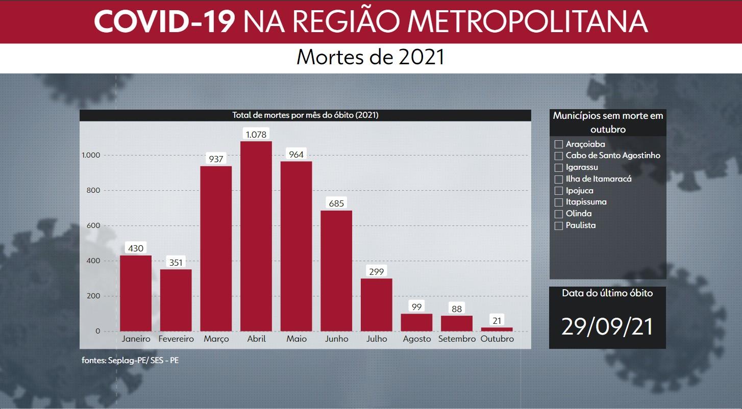 Oito das 14 cidades do Grande Recife não registram mortes por Covid-19 ao menos desde fim de setembro