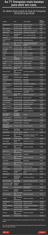 71 franquias (Foto: Divulgação)