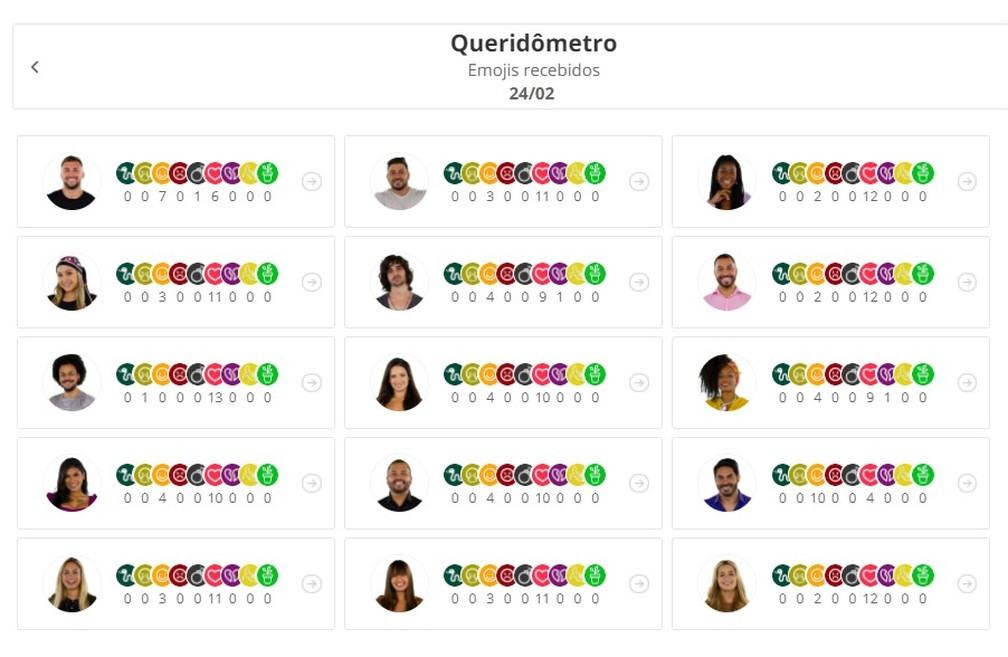 Queridômetro do dia 24/2 — Foto: Globo