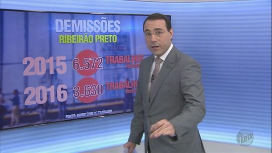 Ribeirão Preto tem maior geração de emprego em 3 anos, mas Sertãozinho e Franca amargam alta em demissões