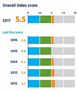 Nota do Brasil no Hays Global Skills Index 2017 (Foto: Reprodução)