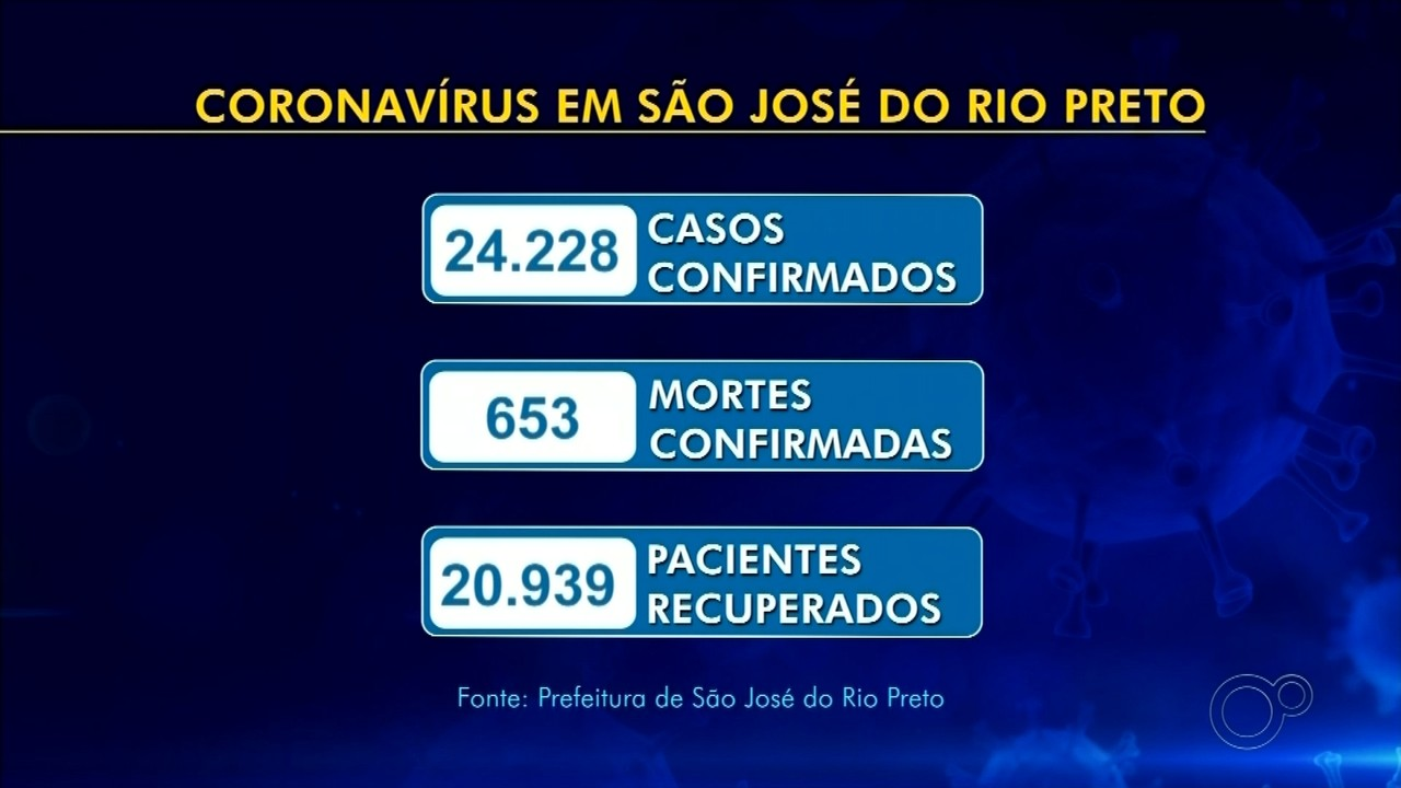 Rio Preto confirma mais três mortes por coronavírus