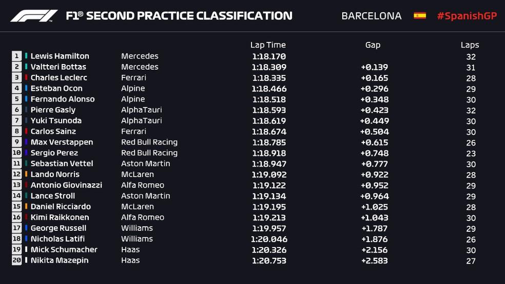 Resultado do segundo treino livre (TL2) do GP da Espanha — Foto: F1