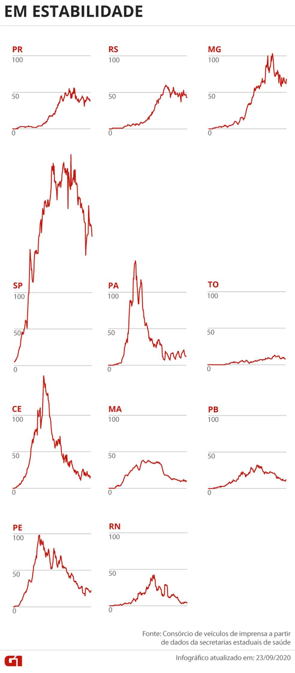 Estados com mortes por Covid-19 em estabilidade — Foto: Arte G1