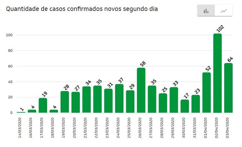 Ceará tem pico de casos confirmados de coronavírus em um único dia