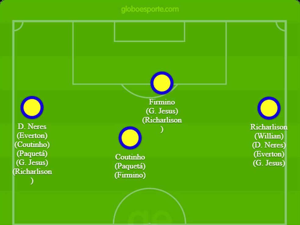 Opções de Tite para as quatro posições mais ofensivas de sua Seleção — Foto: GloboEsporte.com