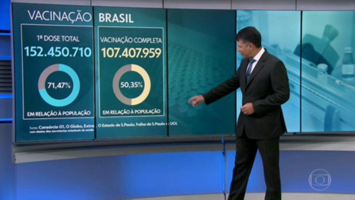 Metade da população brasileira completa a vacinação contra Covid