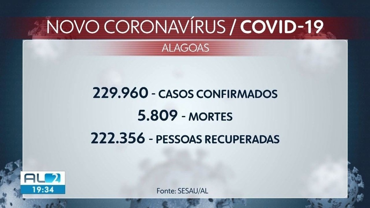 Alagoas confirma 313 novos casos e mais 12 mortes por Covid