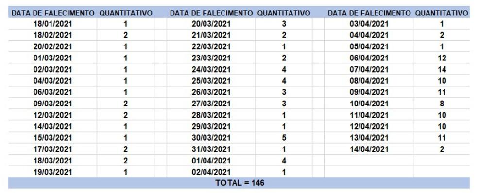 Veja datas das mortes registradas no boletim desta quarta-feira (14). — Foto: Divulgação/Sesab
