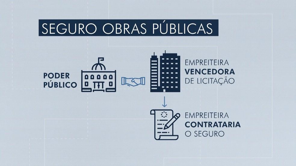 Seguro de obras públicas vai para discussão na Câmara — Foto: Reprodução/ TV Gazeta