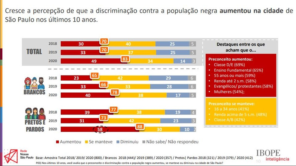 """Pesquisa """"Viver em São Paulo: Relações Raciais"""" — Foto: Divulgação/Rede Nossa SP"""