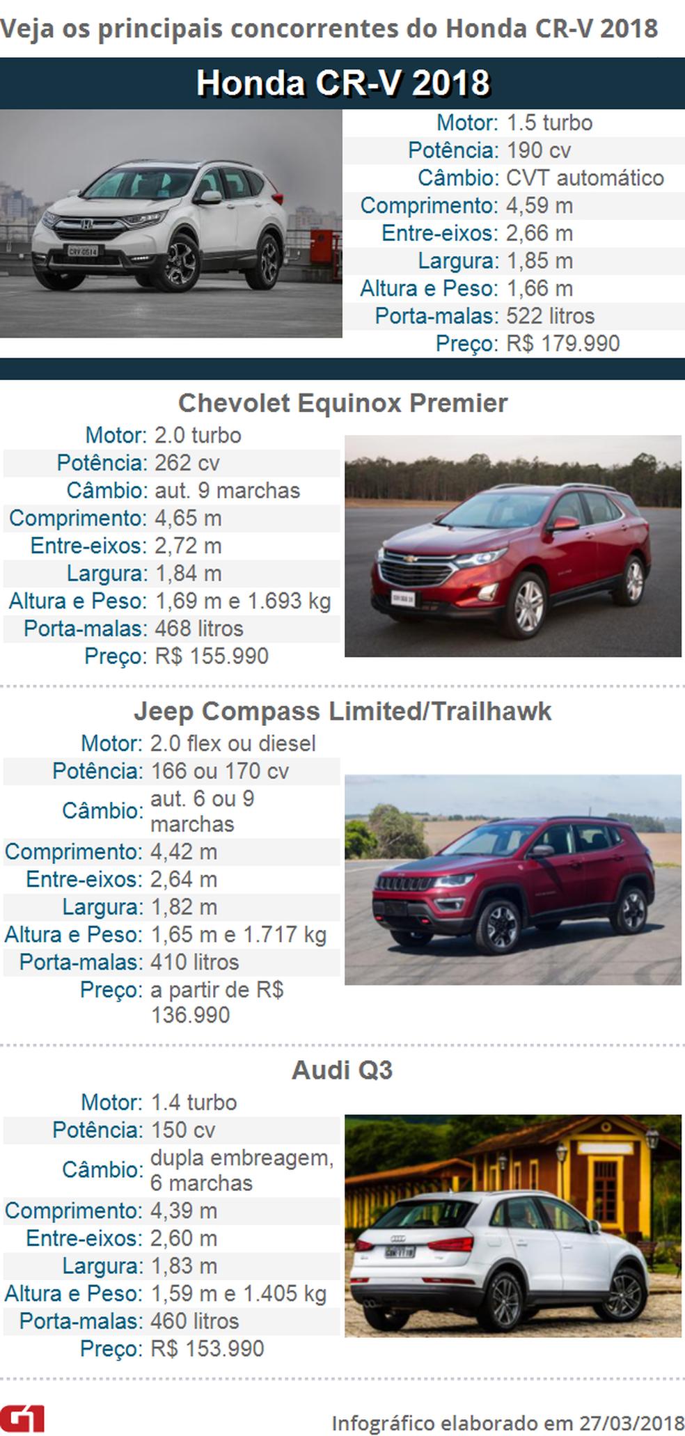 Conheça os concorrentes do CR-V (Foto: G1/Divulgação)
