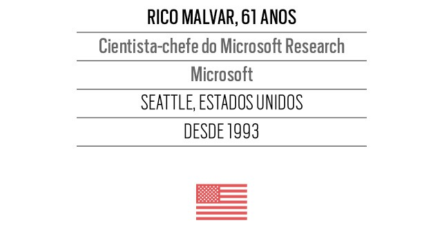 Rico Malvar, 61 anos  Cientista-chefe do Microsoft Research Microsoft (Foto: Roberto Setton / Valor / Agência O Globo)