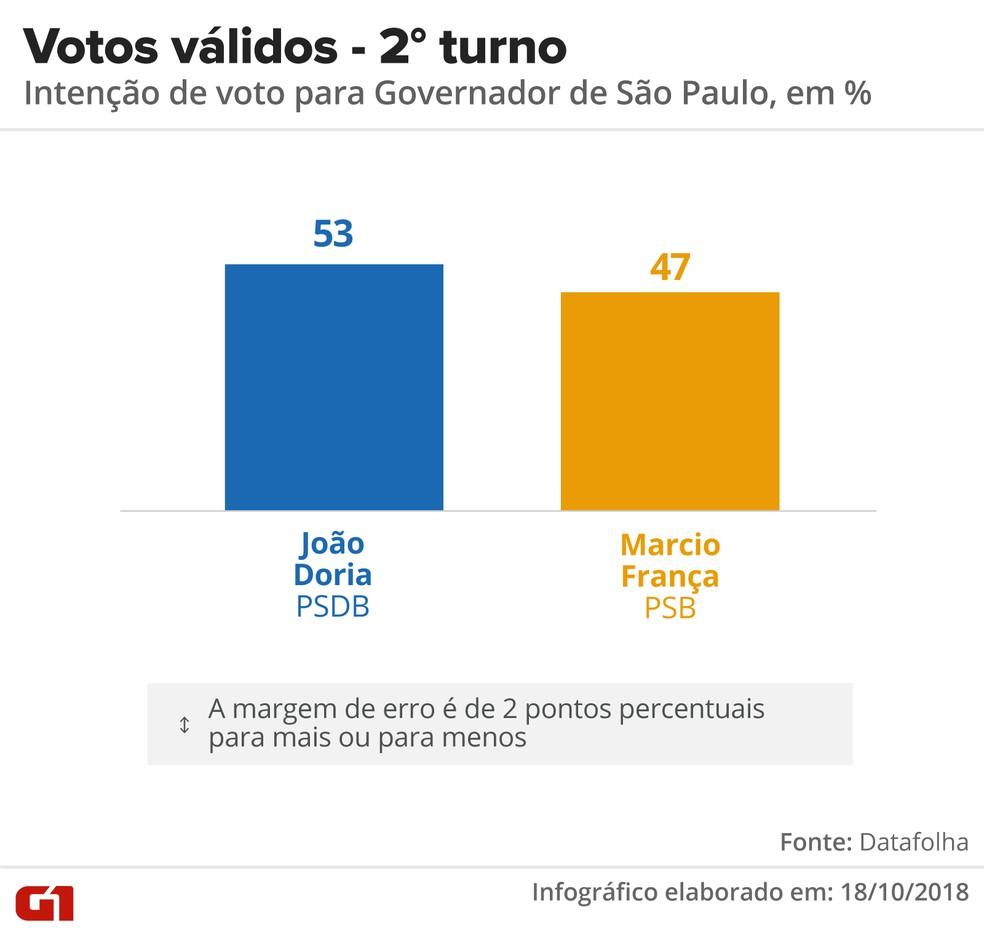 Datafolha - 18 de outubro - votos válidos, pesquisa 2º turno para o governo de SP. — Foto: Arte/G1