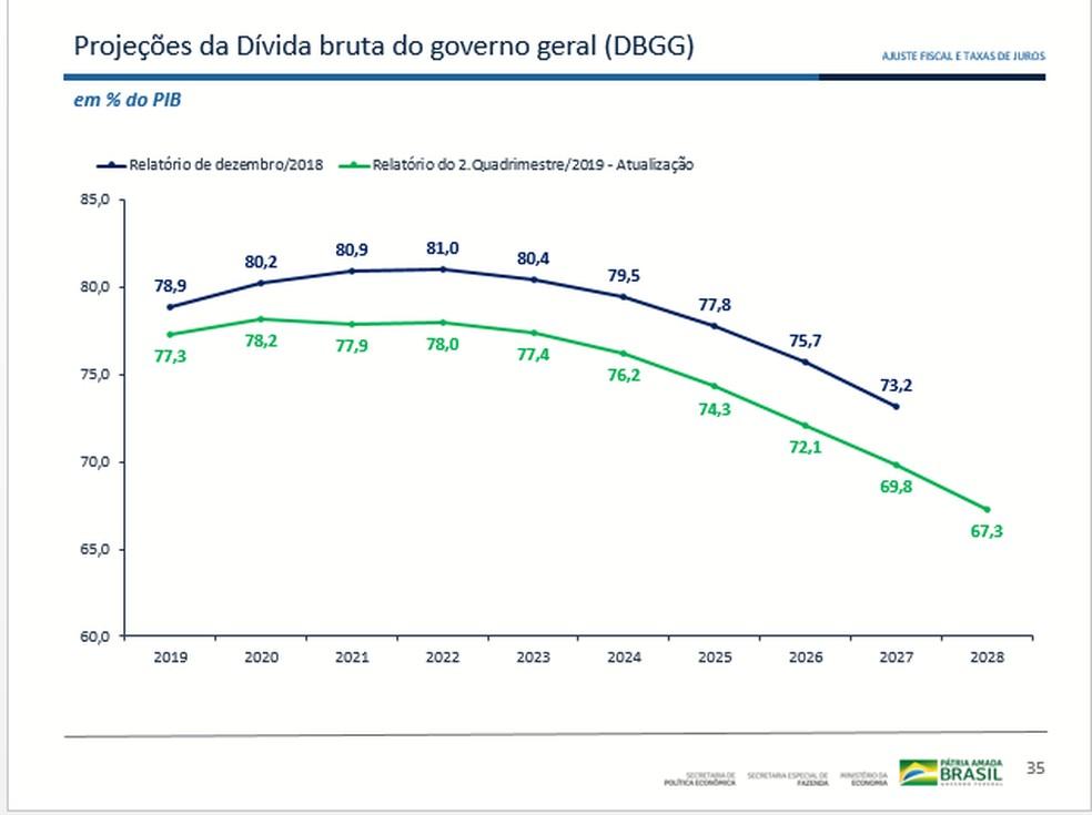 Expectativa do Ministério da Economia para a dívida bruta — Foto: Reprodução de apresentação do Ministério da Economia