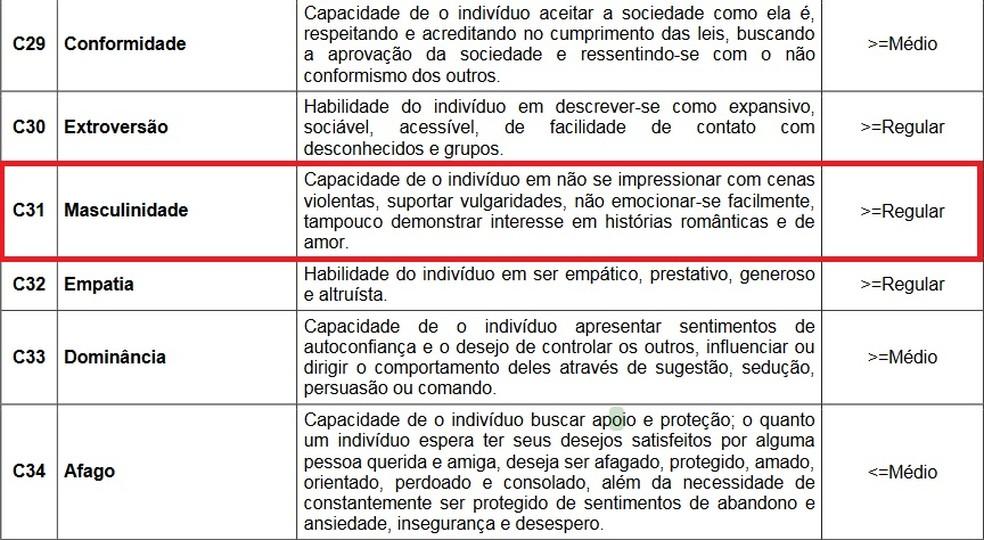 Concurso da PM do Paraná tem 'masculinidade' como critério em avaliação psicológica (Foto: Reprodução)