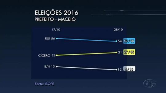 Ibope, votos válidos: Rui Palmeira tem 64% e Cícero Almeida, 36%