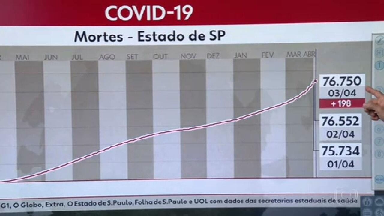 São Paulo tem mais de 5 mil mortes por Covid na última semana; número é o maior de toda a pandemia