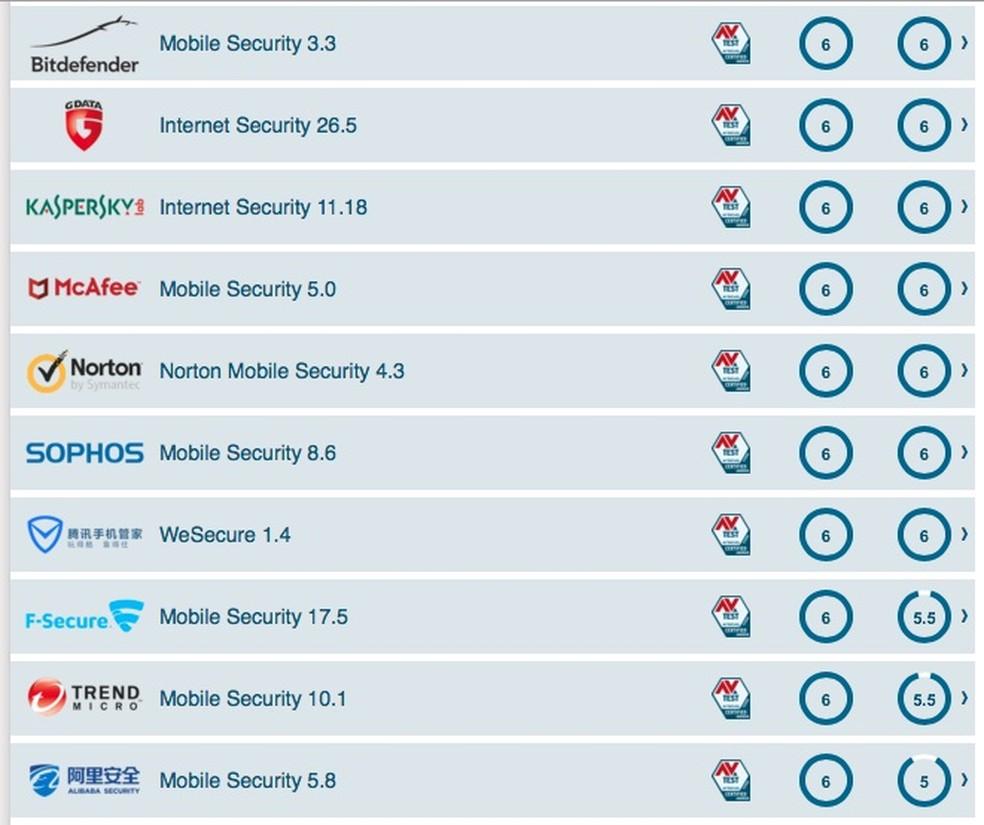 Android: confira lista com os melhores antivírus para proteger o