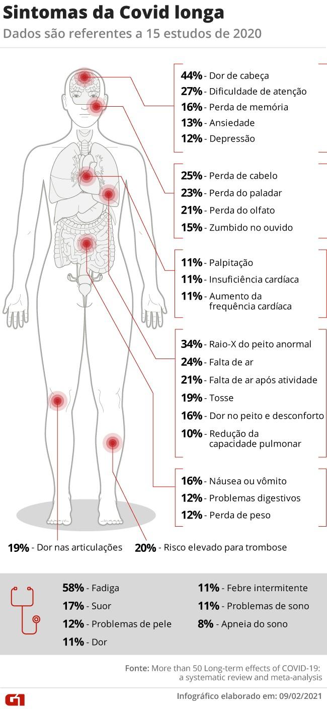 Sobreviventes da Covid têm risco maior de morrer após a infecção, aponta estudo