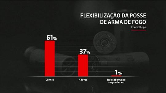 Pesquisa do Ibope mostra que maioria é contra flexibilização de posse e porte de armas
