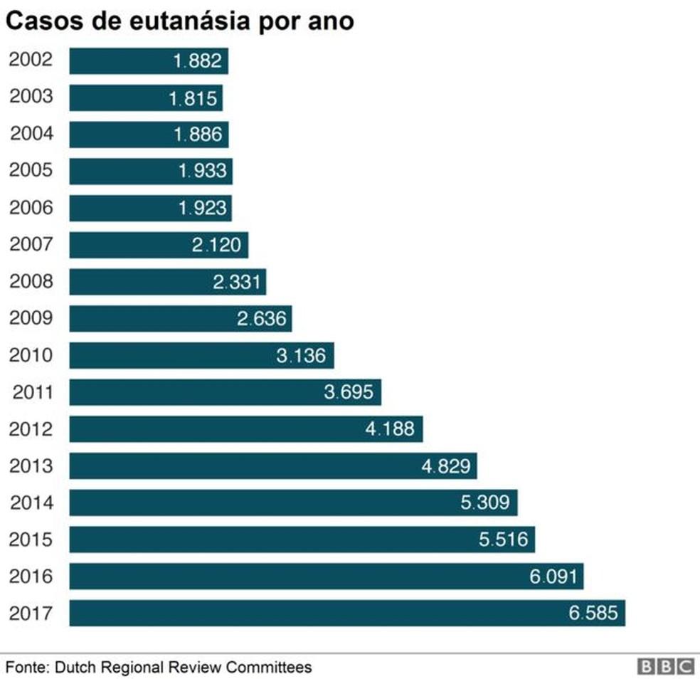 Gráfico da BBC mostra casos de eutanásia na Holanda — Foto: BBC