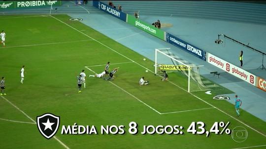 Globo Esporte: Botafogo contraria teoria e tem menos posse de bola na maioria de suas vitórias