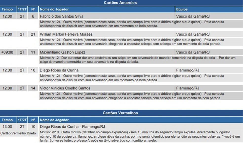 súmula vasco flamengo diego — Foto: Reprodução / CBF