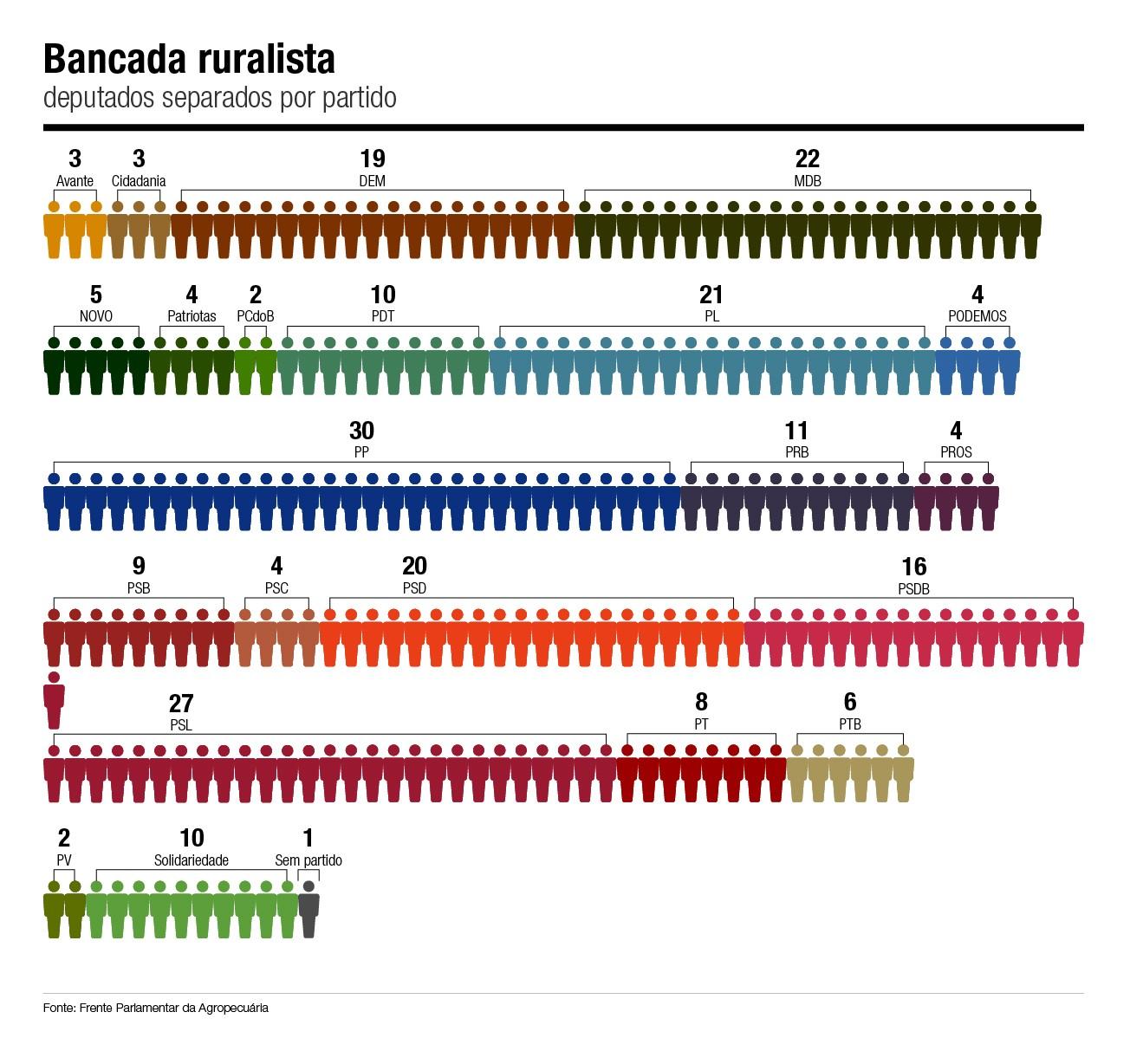 bancada-ruralista-deputados-partidos (Foto: Estúdio de Criação/Ed. Globo)