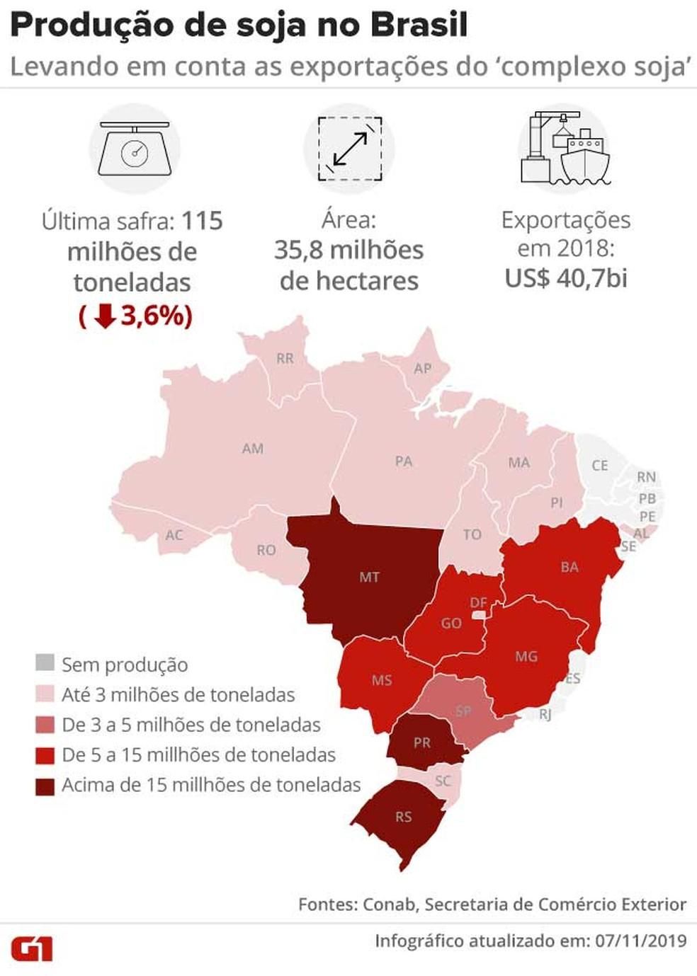 Produção de soja no Brasil — Foto: Rodrigo Sanches e Rodrigo Cunha/G1