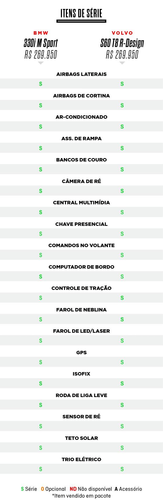 Tabelas do Comparativo: Volvo S60 T8 R-Design e  BMW 330i M Sport (Foto:  )