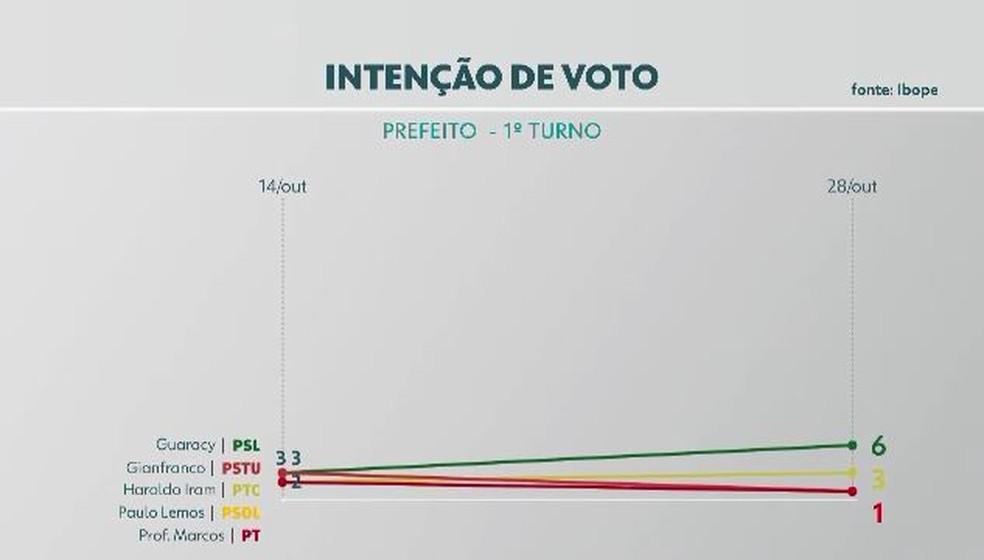 Eleições 2020: intenção de votos para prefeito de Macapá — Foto: Rede Amazônica/Reprodução