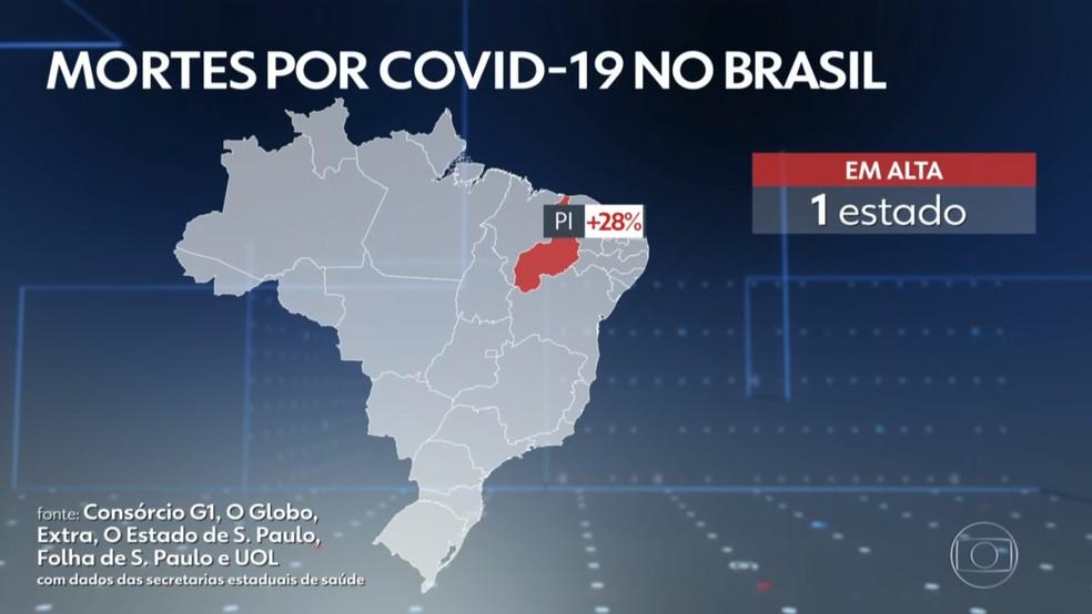 Piauí registrou alta de 28% na média de mortes por Covid-19, na quarta-feira (14) — Foto: Reprodução/TV Globo