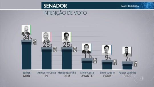 Pesquisa Datafolha para o Senado em Pernambuco: Jarbas, 34%; Humberto, 25%; Mendonça, 25%