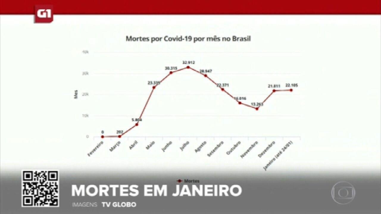 G1 em 1 Minuto: Janeiro ultrapassa dezembro em número de mortes por Covid-19