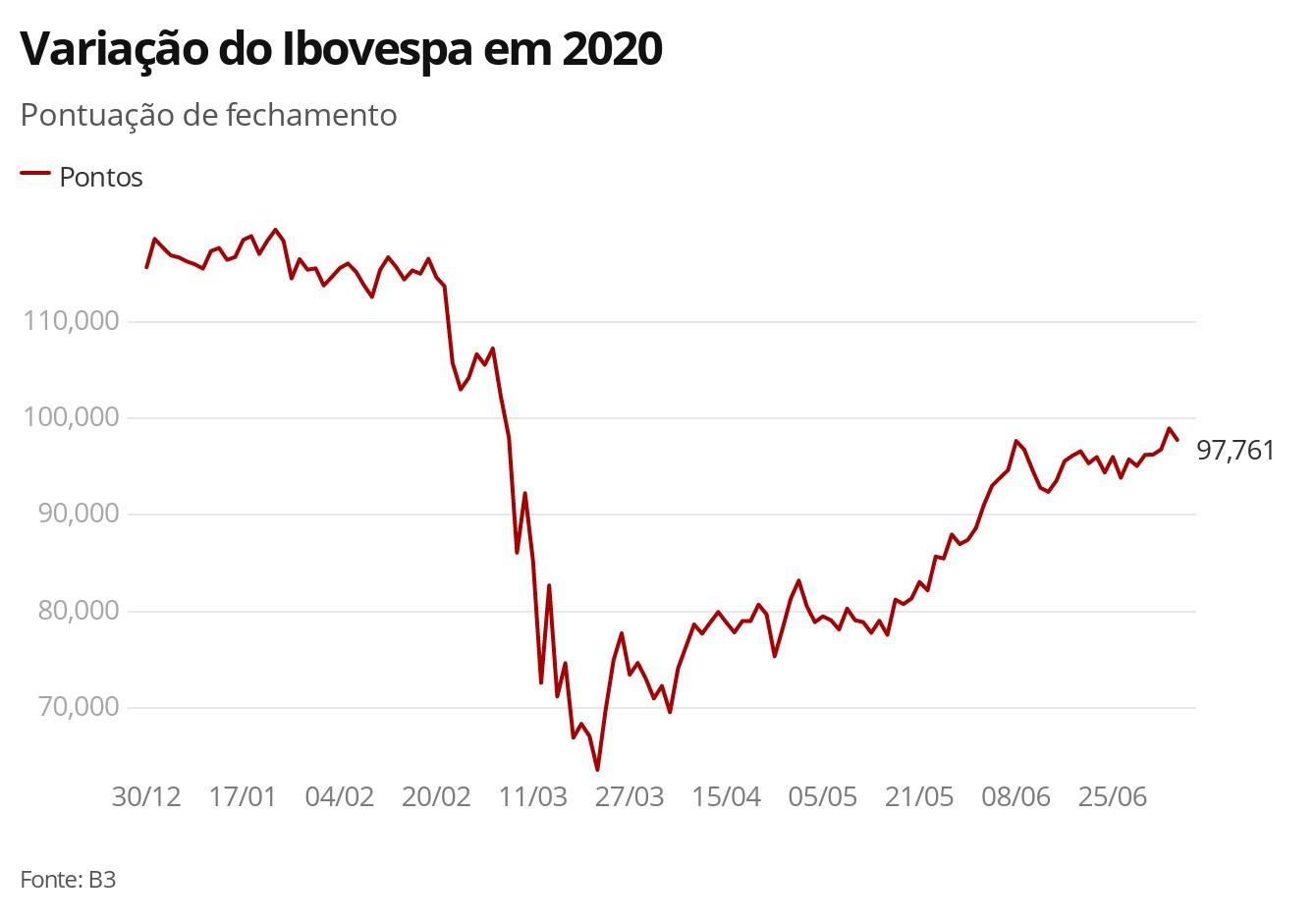 Bovespa abre em leve alta após realização de lucros na véspera