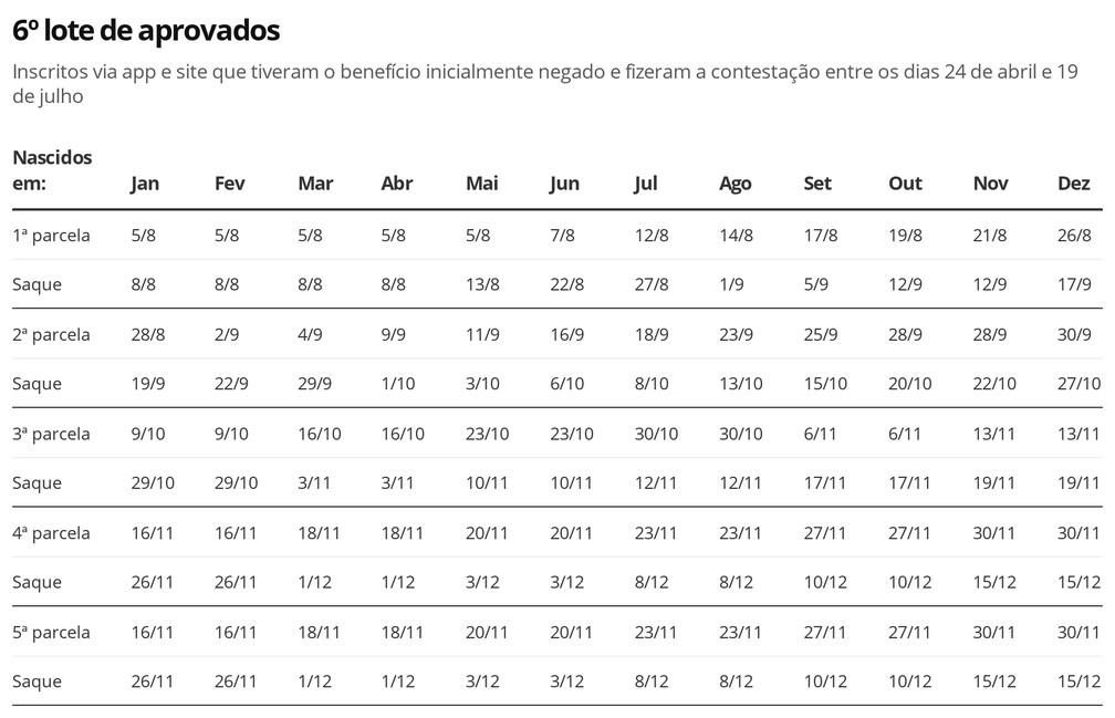 Auxílio Emergencial - 6º lote de aprovados — Foto: Economia G1