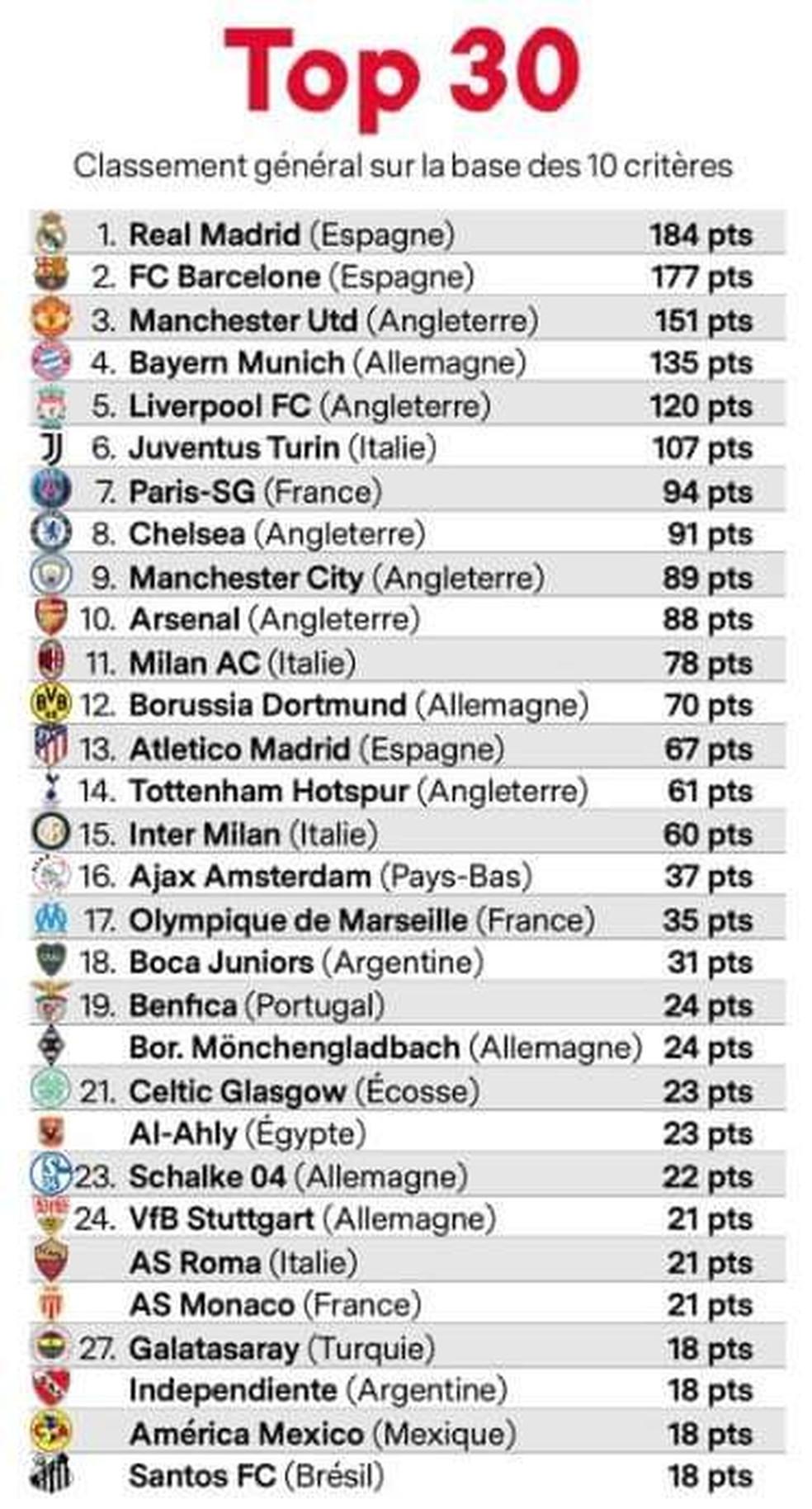 Ranking da France Football com os 30 maiores clubes do mundo — Foto: reprodução