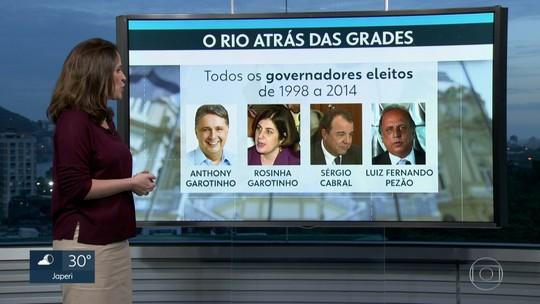 Todos os governadores eleitos no Rio de Janeiro desde 1998 já foram ou estão presos