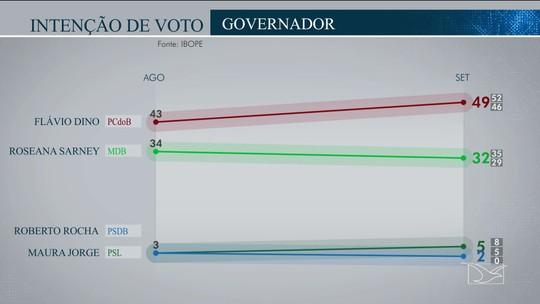 Pesquisa Ibope no Maranhão: Flávio Dino, 49%; Roseana Sarney, 32%