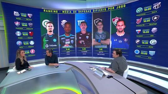 Troca de Passes mostra ranking com a média de defesas difíceis por jogo no Brasileirão